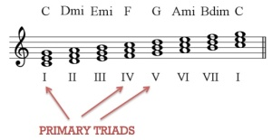 primary triads