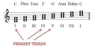 primary triads